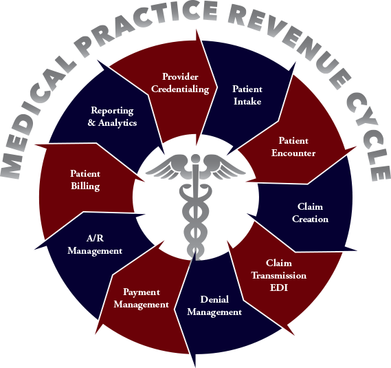 Reliant Billing Services: Medical Practice Revenue Cycle